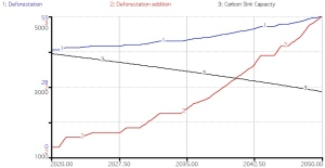 Impact of deforestation on atmospheric carbon and the carbon sink capacity