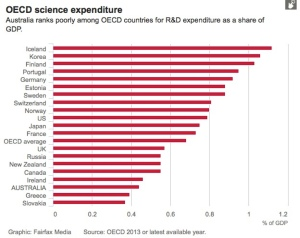 We are ahead of Slovakia and Greece (and presumably the Glorious Nation of Kazakhstan) in science spending