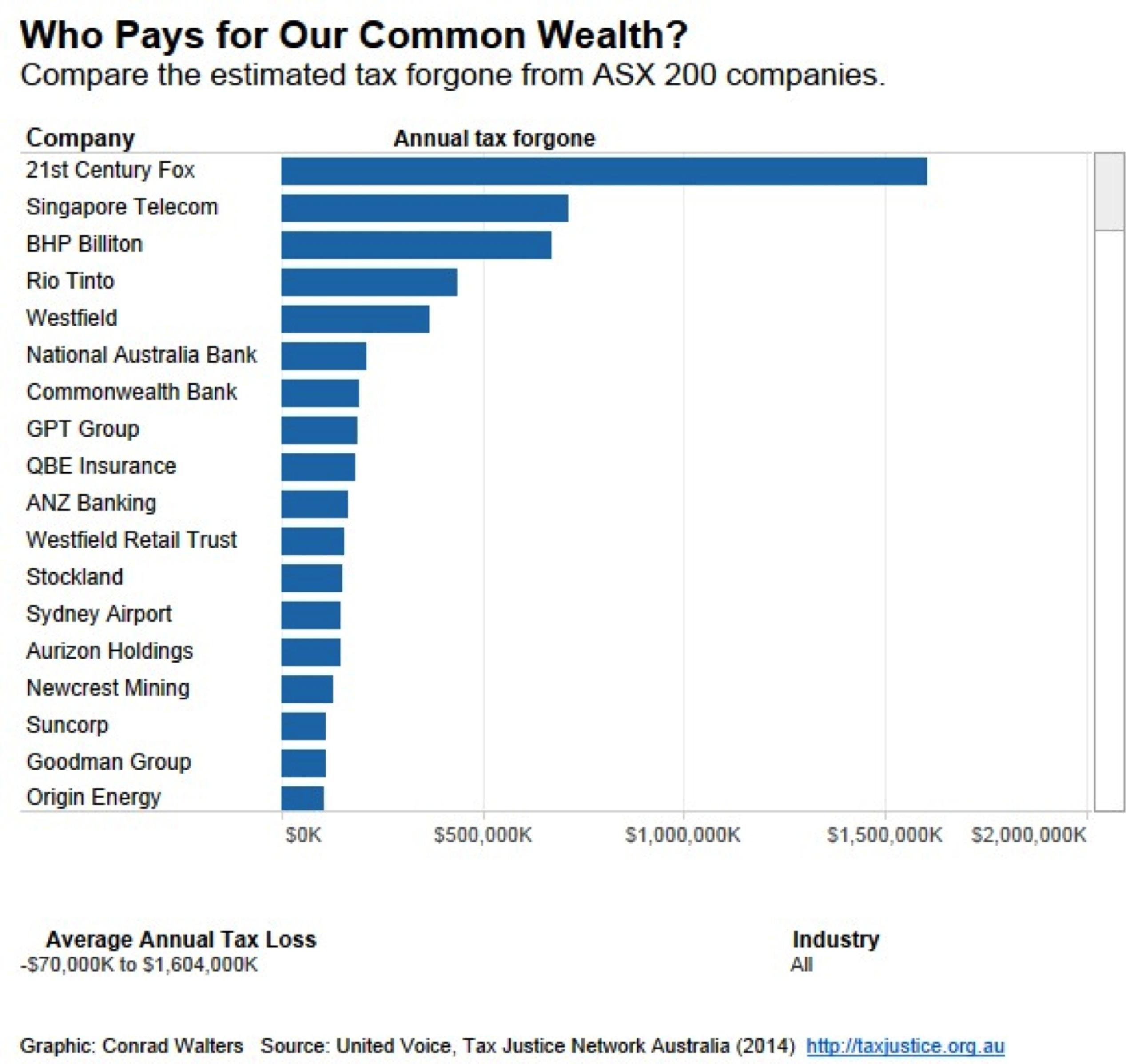 Mining tax, who needs a mining tax? | Tim Haslett's Blog