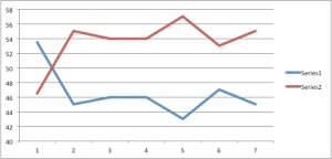 Two-party preferred voting intentions showing Labor with a clear lead over the Coalition since the election