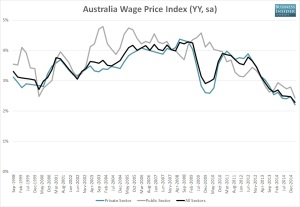 Wages growth has declined in both public and private sectors since 2011