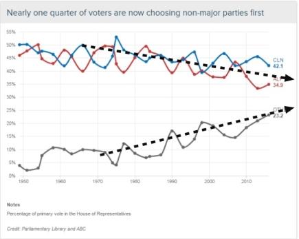 voting-patterns
