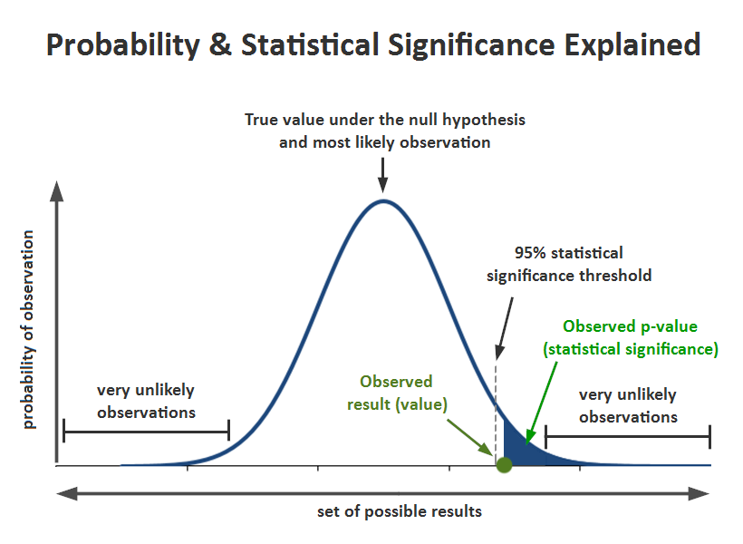2017-09-11-Statistical-Significance-P-Value-1.png